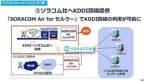 KDDIだけでなくソラコムからも「プランK」は提供される