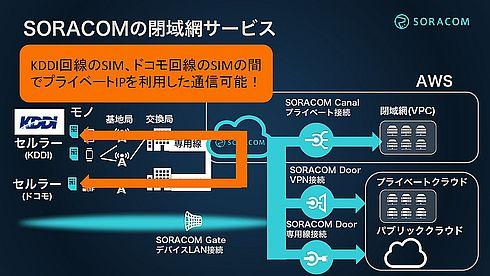 「SORACOM Gate」との組み合わせにより、プランKのSIMカードとプランDのSIMカードの間でプライベートIPを利用した通信が可能に