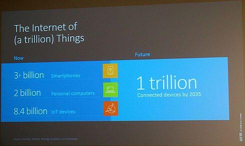 2035年にIoTの数は1兆個に達する