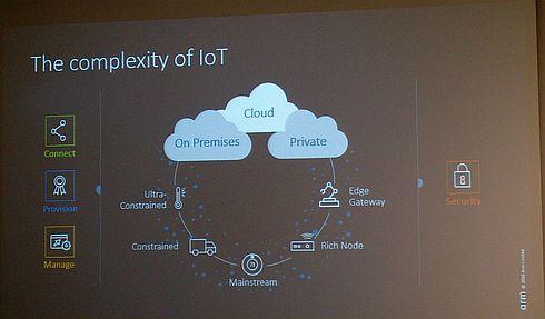IoTに取り組む上で高い壁になっている複雑さ