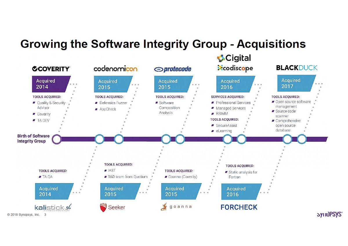 組み込み開発 インタビュー:複雑化するソフトウェア開発、3つの解析で品質を確保する――シノプシス (2/2)