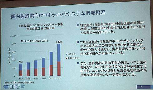 国内製造業向け商用ロボティクス市場の支出額予測