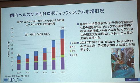 国内ヘルスケア向け商用ロボティクス市場の支出額予測