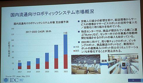 国内流通向け商用ロボティクス市場の支出額予測