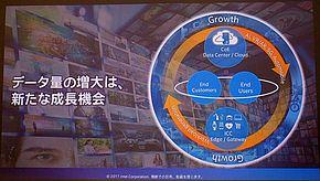データ量の増大によって新たな成長機会は生まれる