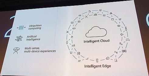 インテリジェントなエッジとクラウドの連携とマイクロソフトが注力する3つの技術(クリックで拡大) 出典:マイクロソフト