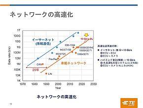 車載ネットワークの高速化は20年遅れで進んできた