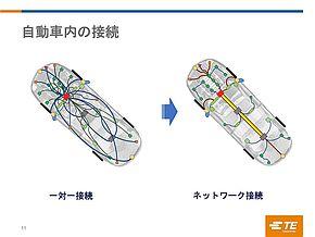 基幹ネットワークにより高速なネットワークを適用しようという動きも