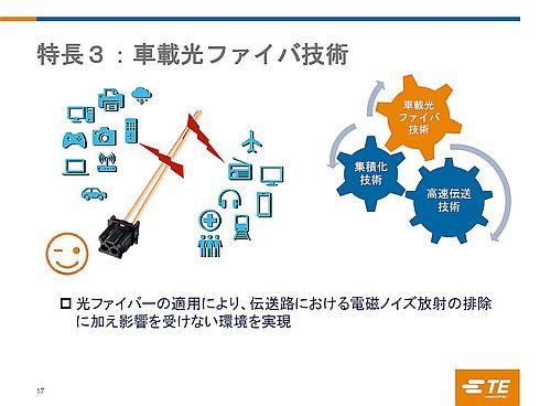 ワイヤハーネスに光ファイバーを用いた光通信技術により高速伝送とEMCを両立