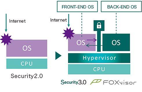 ベアメタル型ハイパーバイザー「FOXvisor」による「セキュリティ3.0」