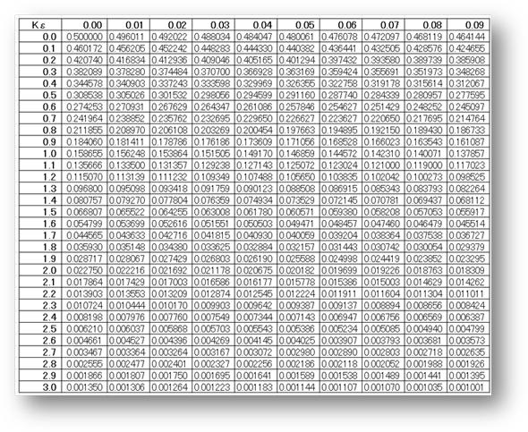 標準 正規 分布 表