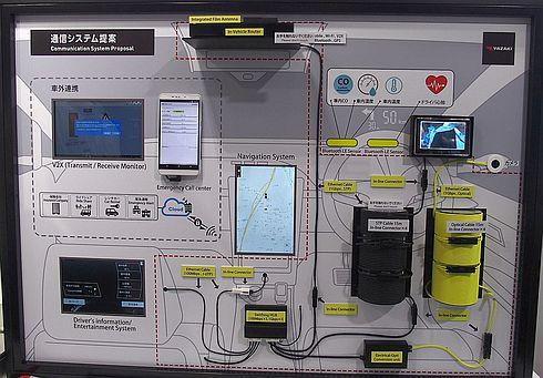 矢崎総業が展示した通信システムのコンセプト