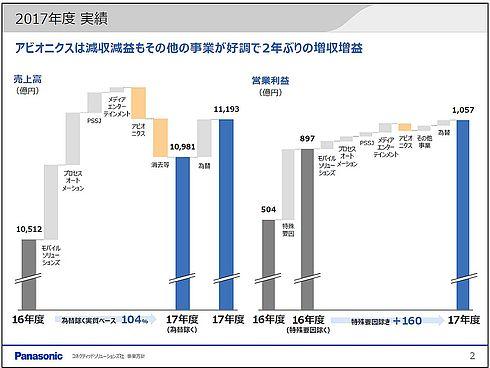 パナソニック CNS社の2017年度業績
