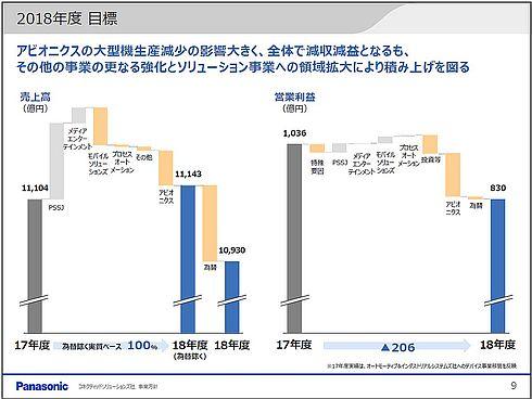 パナソニック CNS社の2018年度業績予想