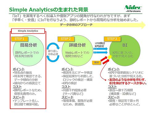 「Simple Analytics」の生まれた背景