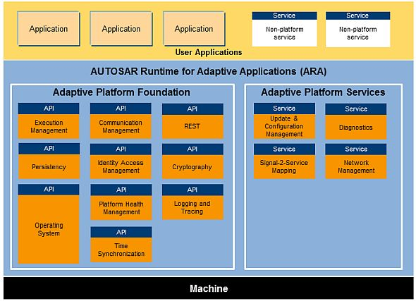 2017年10月時点でのAUTOSAR APのソフトウェア構造