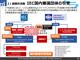"""「全体最適」と「外部連携」がテーマ、""""日本版第4次産業革命""""推進のRRI"""