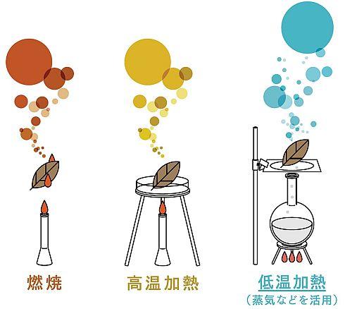 燃焼、高温加熱、水蒸気蒸留による低温加熱の違い