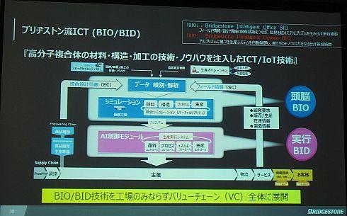 ブリヂストンのスマートファクトリー基盤「BIO/BID」