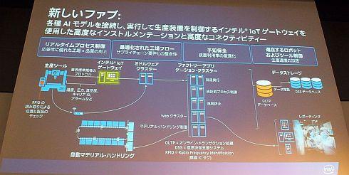 新しい工場の在り方として示したインテルの半導体工場の事例