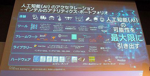 インテルのプロセッサ製品群と、その上で動作するライブラリ、フレームワーク、ツールなどのエコシステム