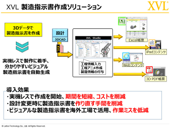 XVL製造指示書作成ソリューション