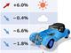 自動車業界の求人数が6%アップ、電気・ソフト技術者ニーズは増