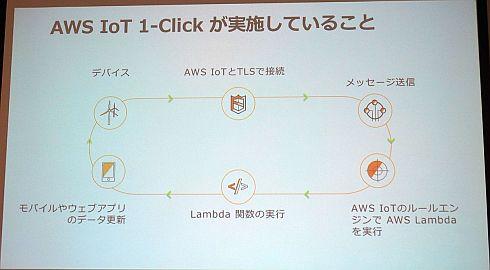 「AWS IoT 1-Click」の仕組み