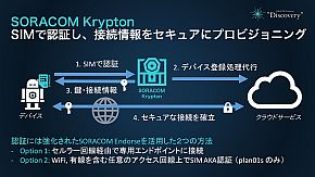「SORACOM Krypton」の機能