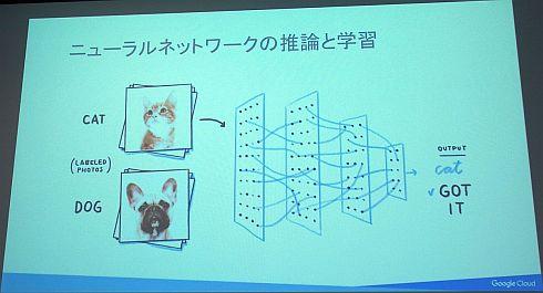 ニューラルネットワークによる画像認識のイメージ