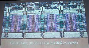 「TPU 3.0 Pod」は100PFlops以上の性能を実現