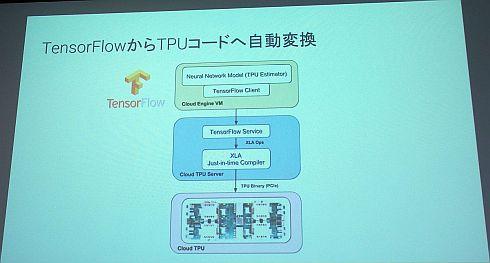 「TensorFlow」からTPUコードへ自動変換する