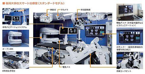 信州大学病院に導入された「スマート治療室」の「スタンダードモデル」