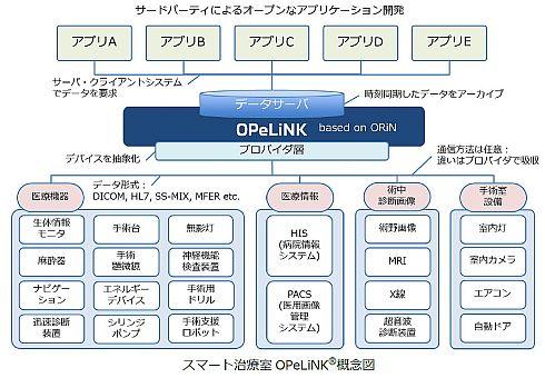 「スマート治療室」に用いられる「OPeLiNK」の概念図