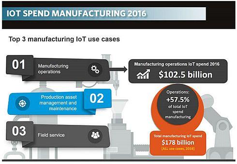 図2 2016年における製造業のIoT総支出額のうち57.5%がオペレーション領域(クリックで拡大) 出典:IDC