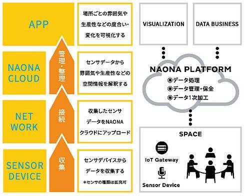 仮想センサープラットフォーム「NAONA」の構成