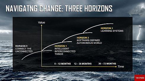 これからの変化は3段階で進む