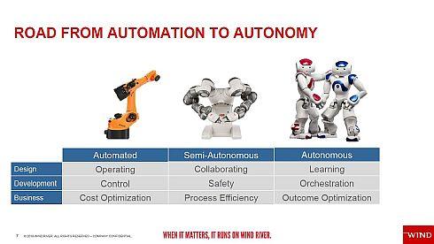 ロボットを例にした自動化から自律化への道筋