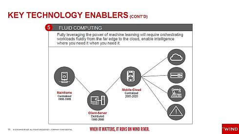 「Fluid Computing」