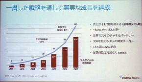 URの業績と従業員数の推移