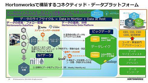 ホートンワークスで構築するコネクテッドデータプラットフォーム