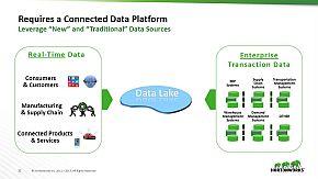 データレイクであらゆるデータを管理