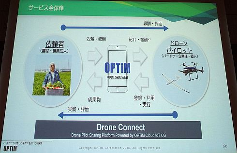 「Drone Connect」の概要
