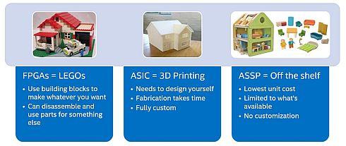 FPGAをレゴブロックとすると、ASICは3Dプリンタ、ASSPは既製品となる