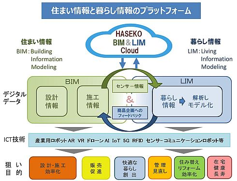 「HASEKO BIM&LIM Cloud」の概要