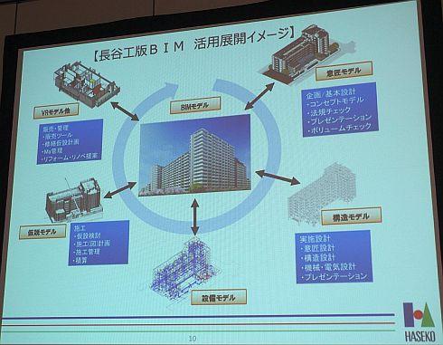 長谷工版BIMの活用展開イメージ