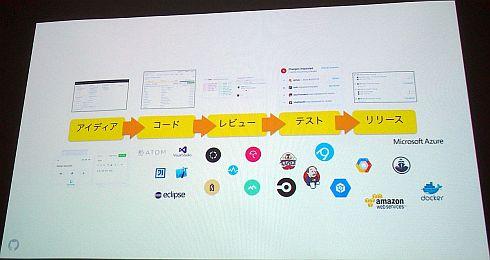 GitHubはソフトウェア開発プロセスの全てをカバーしている