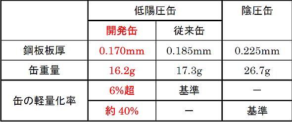 185g用スチール缶の鋼板板厚、缶重量の比較