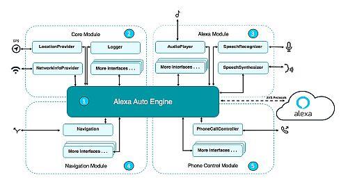 「Alexa Auto SDK」の構成