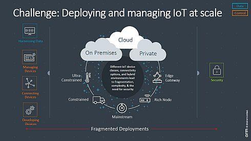 IoTの課題の代表例となる複雑性
